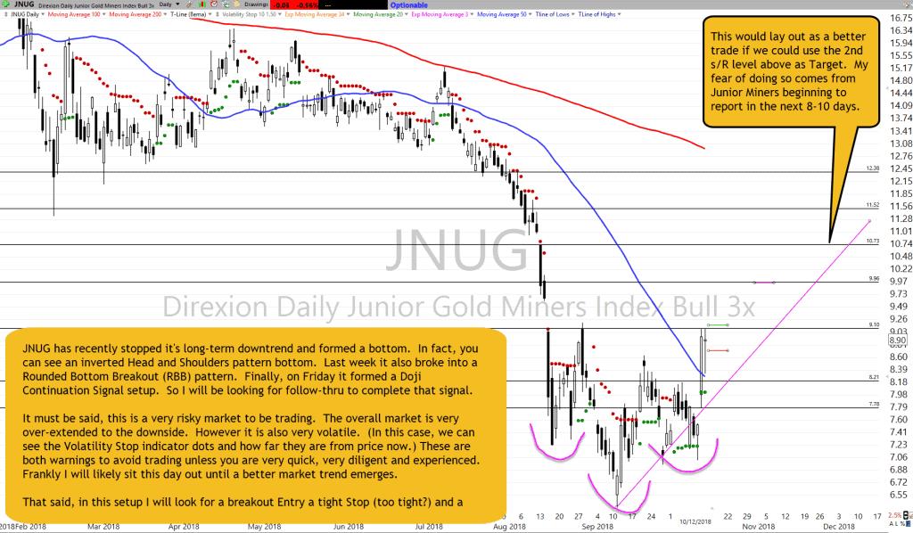 JNUG Chart Setup as of 10-12-18