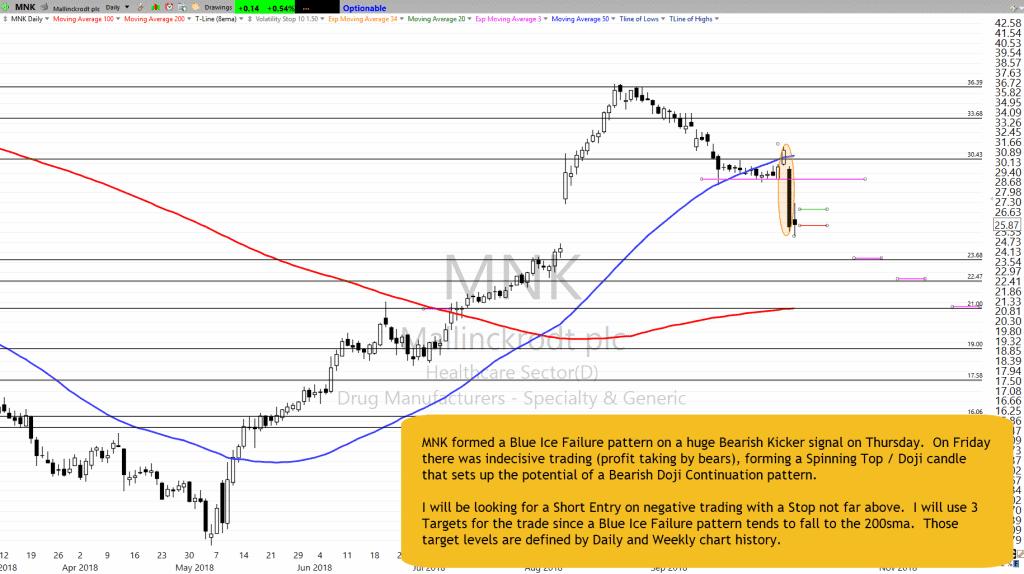 MNK Chart Setup as of 10-5-18