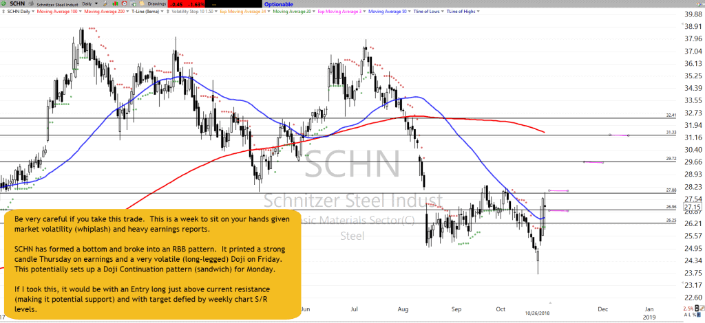 SCHN Chart Setup as of 10-26-18
