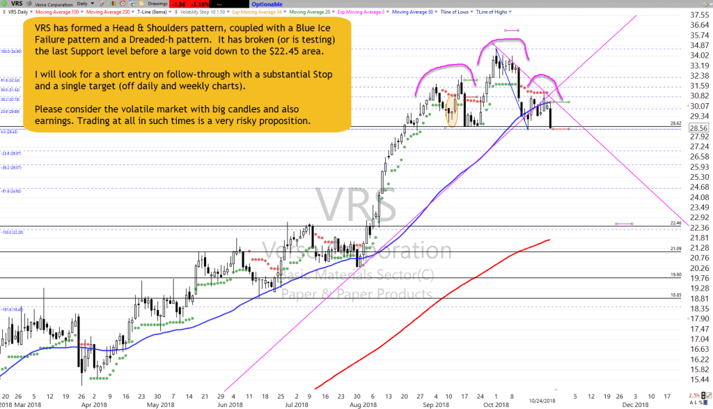 VRS Chart Setup as of 10-24-18