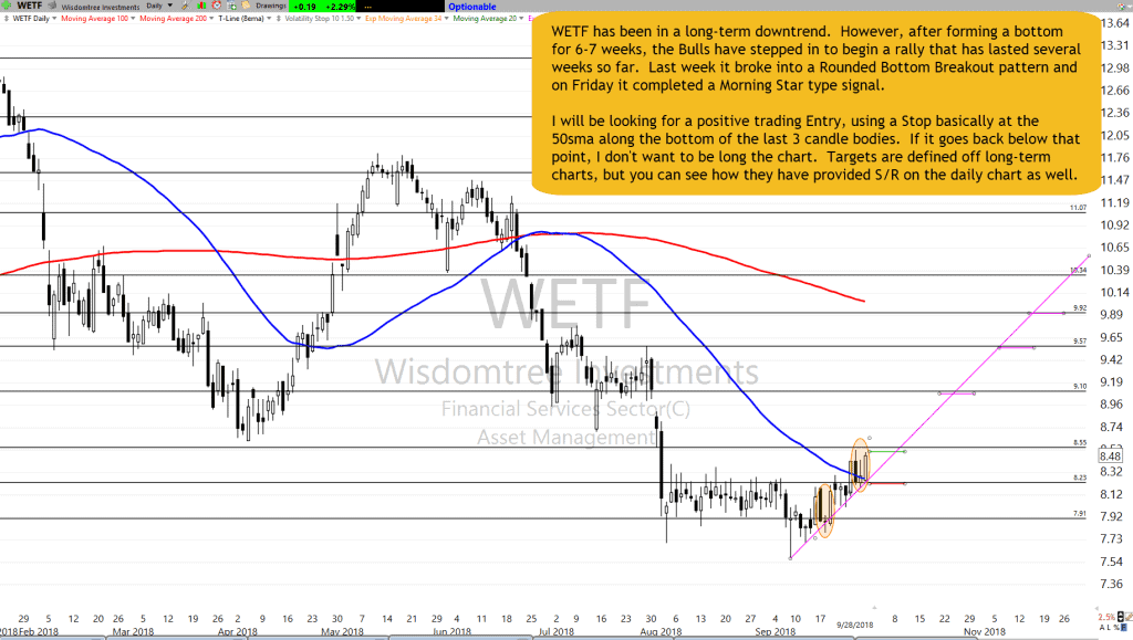 WETF Chart Setup as of 9-27-18
