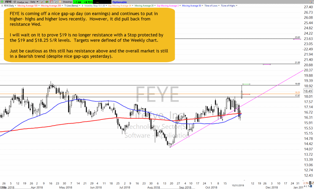 FEYE Chart Setup as of 10-31-18