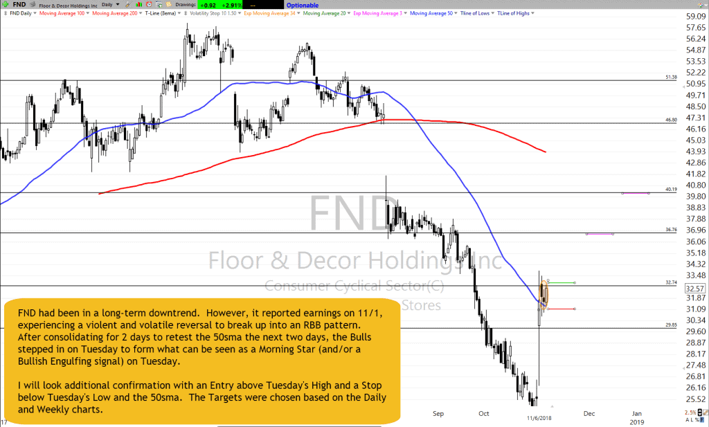FND Chart Setup as of 11-6-18