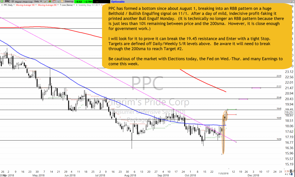 PPC Chart Setup as of  11-5-18