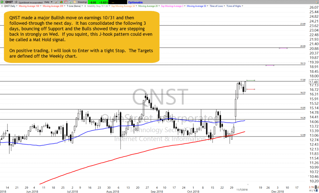 QNST Chart Setup as of 11-7-18