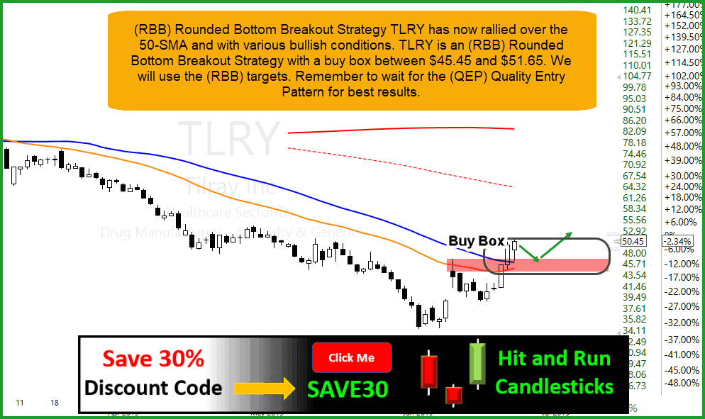 Daily Trade Ideas Members Archives - Page 5 of 28 - Hit