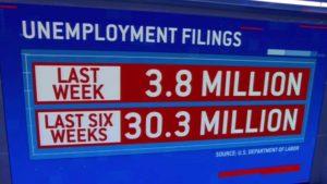 Unemployment topped 30 Million